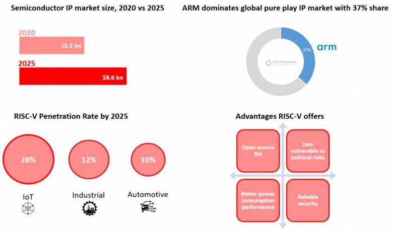 Третья сила. К 2025 году RISC-V займет 28% рынка процессоров для IoT
