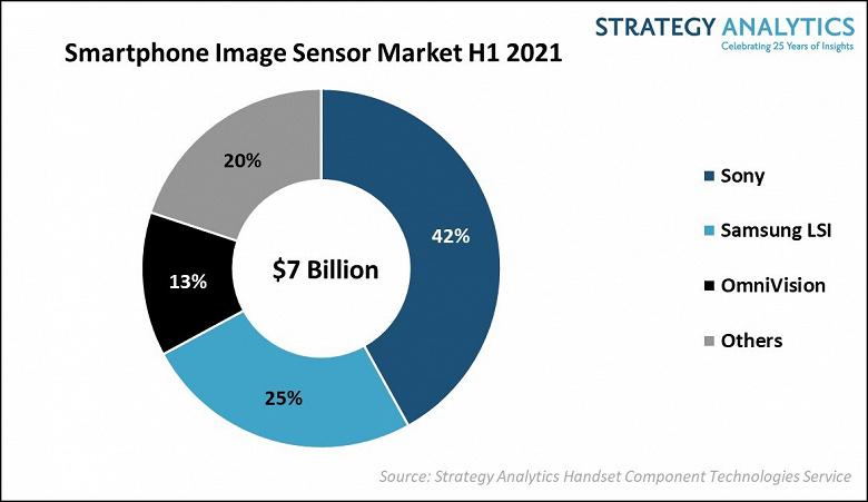 По итогам первого полугодия Sony Semiconductor удалось занять первое место на рынке датчиков изображения для смартфонов