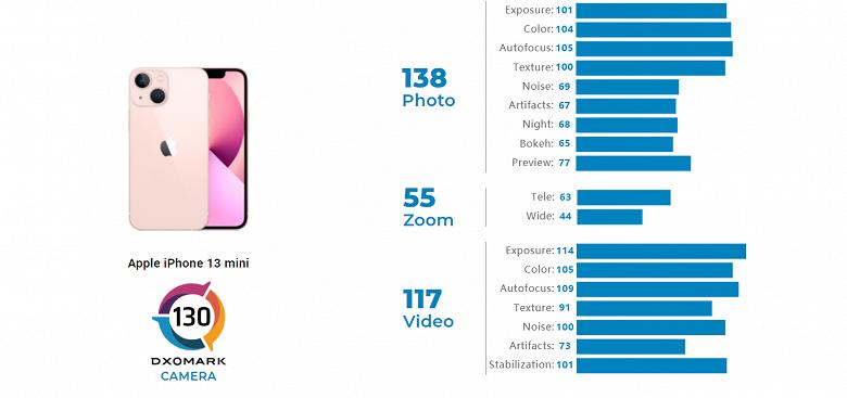 Самый дешёвый новый iPhone фотографирует лучше флагмана Samsung. По версии DxOMark