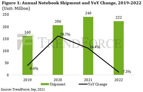 Спрос на ноутбуки ослабевает, но аналитики TrendForce даже немного повысили свой прогноз на текущий год