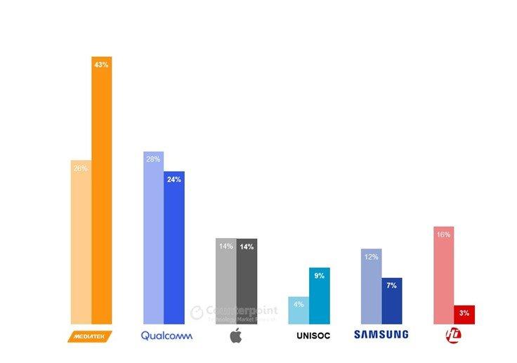 MediaTek has 43% share of the smartphone SoC market