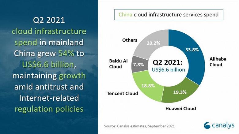 Рынок облачной инфраструктуры Китая за год вырос на 54% и достиг 6,6 млрд долларов