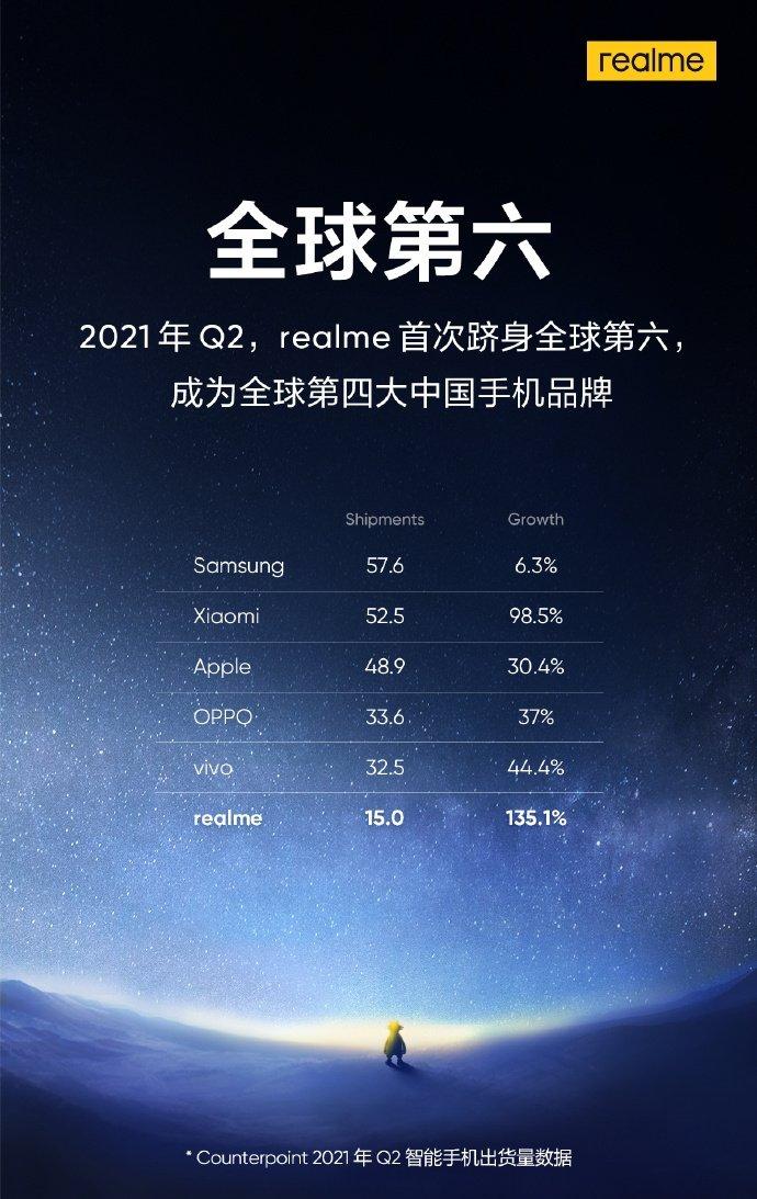 Realme взлетела ещё выше и впервые вошла в Топ-6 самых успешных поставщиков смартфонов в мире