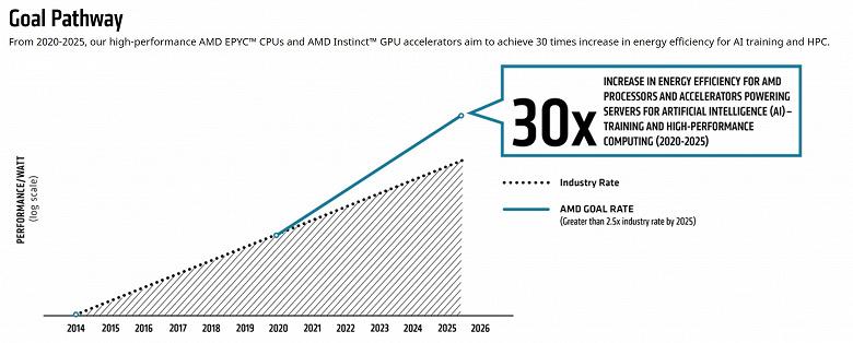 AMD собирается повысить энергоэффективность своих процессоров и графических ускорителей в 30 раз за четыре года. Пока только серверных