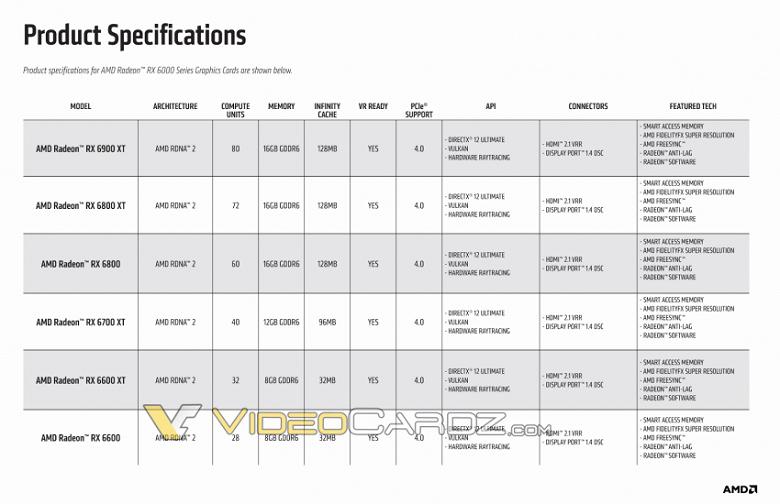Бюджетную видеокарту AMD Radeon RX 6600 представят 13 октября