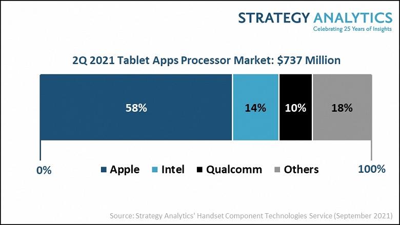 По итогам второго квартала 2021 года Apple занимает 58% рынка процессоров для планшетов