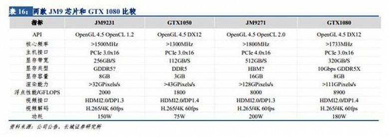 Китайцы завершают разработку собственного графического процессора JM9271, который не уступает GeForce GTX 1080
