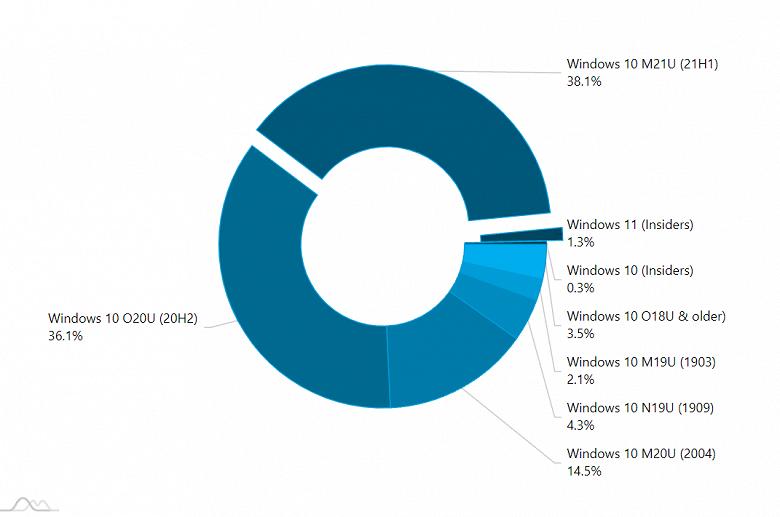 Windows 11 на взлёте: за неделю до релиза новая ОС Microsoft установлена более чем на 1% ПК