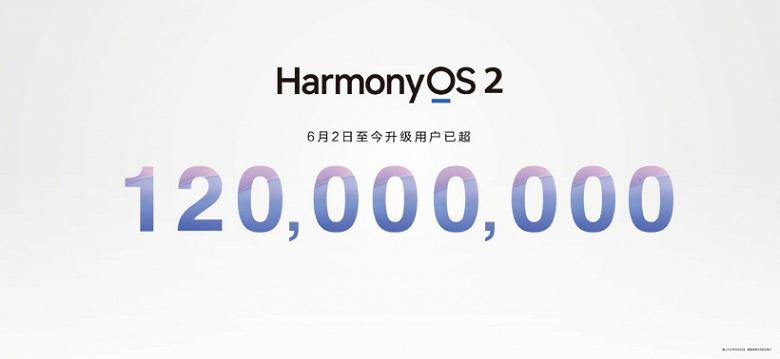 Замена Android привлекла ещё 20 млн пользователей за 10 дней: HarmonyOS 2.0 установили более чем на 120 млн смартфонов