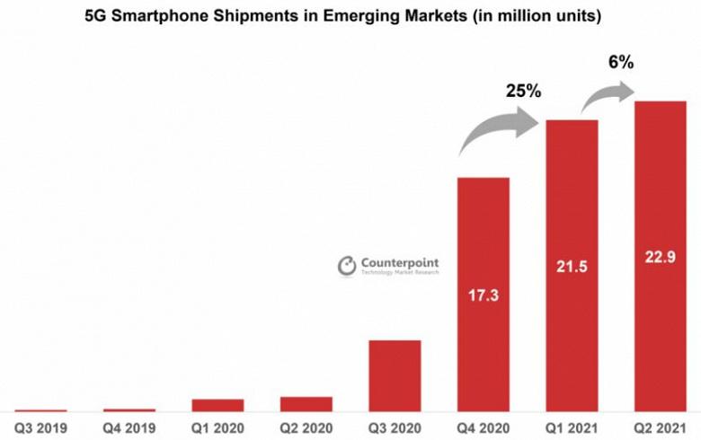 Поставки смартфонов 5G на развивающихся рынках за квартал увеличились на 6,5%, хотя поставки смартфонов в целом уменьшились на 5%