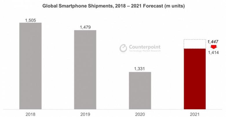 Дефицит полупроводниковой продукции заставил Counterpoint снизить прогноз отгрузки смартфонов