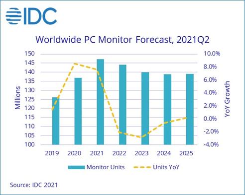 По данным IDC, поставки мониторов для ПК продолжают уверенно расти