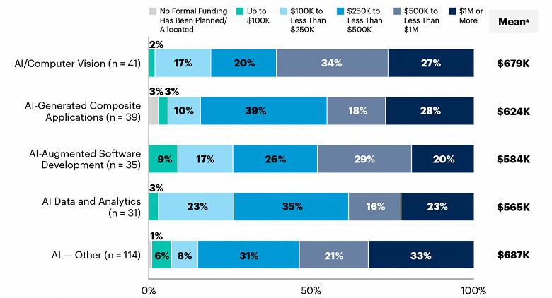 По данным Gartner, 33% поставщиков технологий планируют в течение двух лет инвестировать в ИИ 1 млн долларов или более