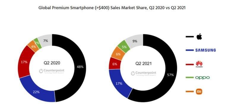 Несмотря на санкции, Huawei попала в тройку самых успешных поставщиков премиальных смартфонов