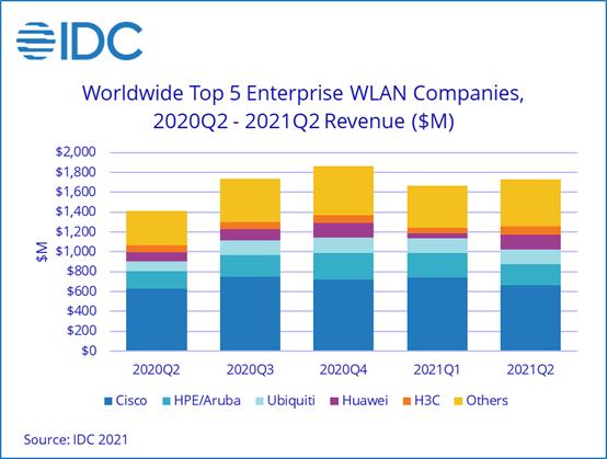 По подсчетам IDC, продажи корпоративного оборудования WLAN за год выросли на 22,4%