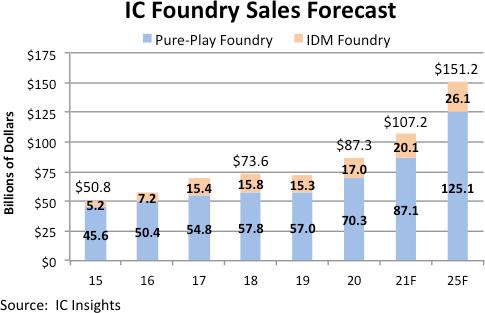 Рост рынка контрактного производства полупроводниковой продукции в этом году может оказаться рекордным