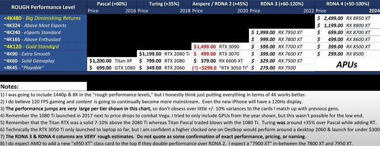 Radeon RX 7950 XT за 2000 долларов и RX 8950 XT за 2500 долларов. Появились данные о будущих видеокартах AMD
