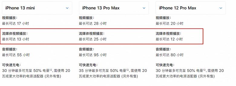 iPhone 13 mini работает без подазрядки дольше, чем iPhone 12 Pro Max, при воспроизведении потокового видео