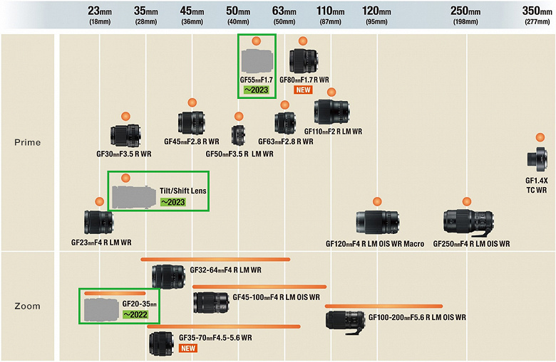 Обновлен график выпуска объективов системы Fujifilm GFX