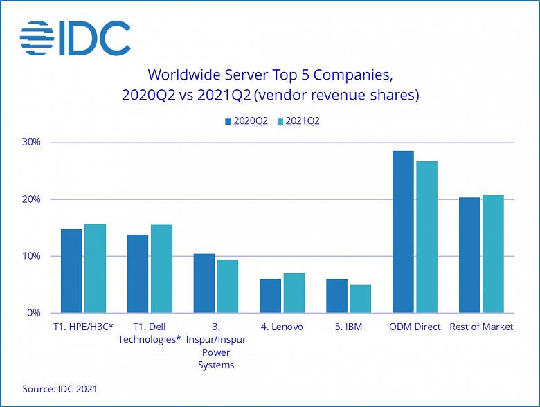 Продажи серверов среднего сегмента упали на 30%, верхнего — на 33%
