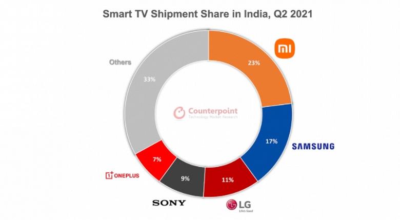 И здесь Xiaomi обошла Samsung. Появилась свежая статистика индийского рынка умных телевизоров