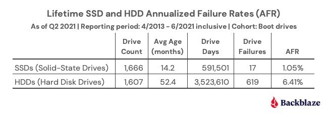 Статистика показывает, что SSD ненамного надёжнее HDD в первые годы работы