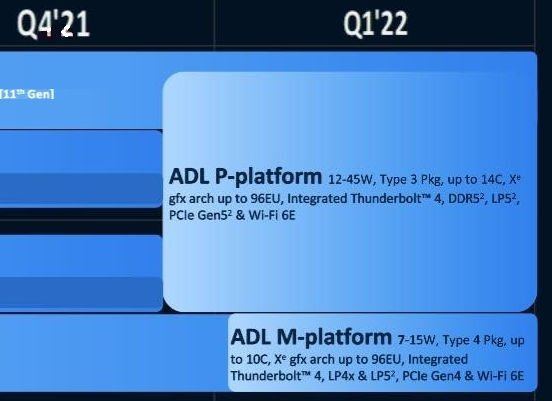 До 14 ядер, DDR5, PCIe 5, Wi-Fi 6E и Thunderbolt 4. Такими будут процессоры Intel Alder Lake для ноутбуков