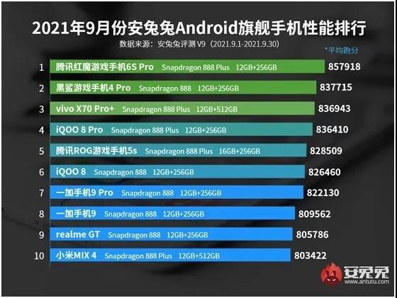 Названы самые производительные Android-смартфоны по итогам сентября 2021 года