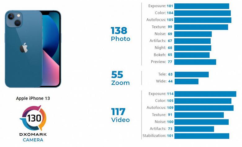 Стандартный iPhone 13 снимает на уровне iPhone 12 Pro Max