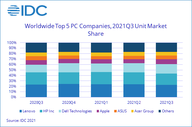 Component Shortages Hindered PC Market Growth in Q3 2021 According to IDC