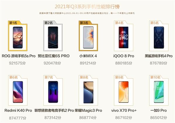 Xiaomi Mix 4 вошел в Топ-10 самых мощных смартфонов рейтинга Master Lu. А какие модели на первых местах?