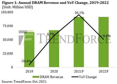По мнению TrendForce, цены на DRAM вступают в период спада
