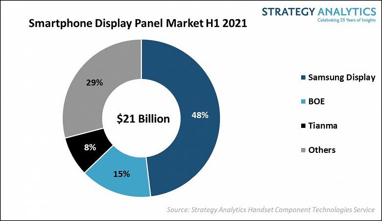 Samsung Display занимает 48% рынка дисплеев для смартфонов по итогам первого полугодия 2021 года