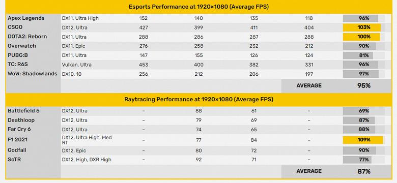 Radeon RX 6600 полностью рассекречена до анонса. Появились все спецификации и официальные данные о производительности