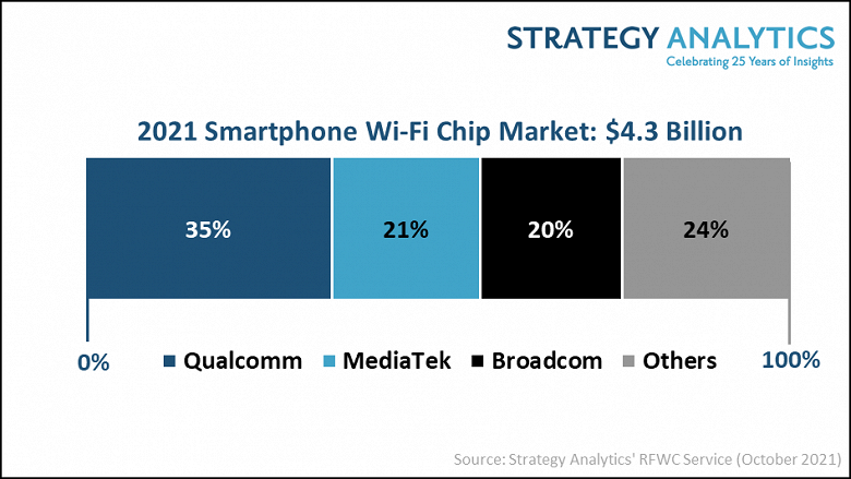 Qualcomm по итогам 2021 года займет 35% рынка микросхем Wi-Fi для смартфонов