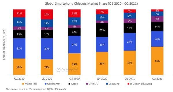 Теперь будет больше SoC Exynos. Samsung собирается перевести минимум половину своих смартфонов на собственные платформы