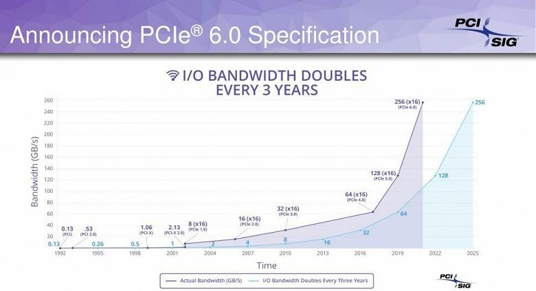 Готова версия 0.9 спецификации PCIe 6.0