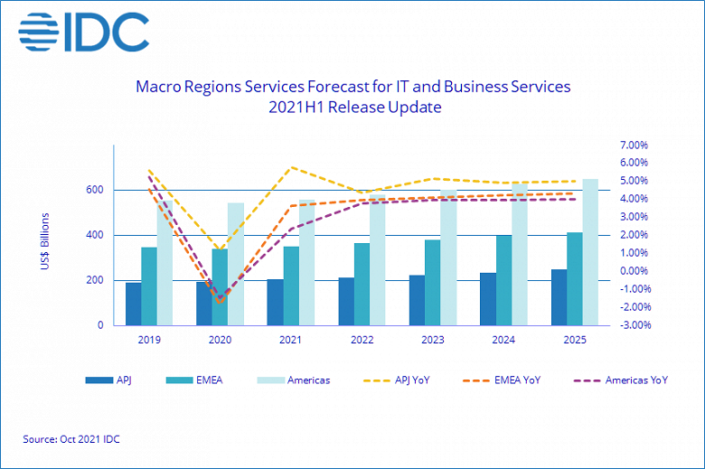 Аналитики IDC ожидают, что рынок сервисов в этом году покажет небольшой рост