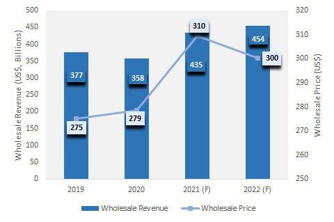 Средняя оптовая цена смартфона в этом году впервые за последние девять лет превысит 300 долларов