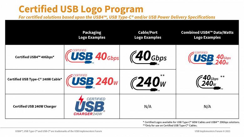 Представлены новые логотипы кабелей USB Type-C, сертифицированных по номинальной мощности