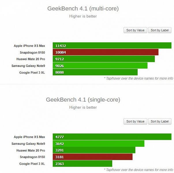 Следующий флагман на Snapdragon 8150 сравнили с iPhone XS, Huawei Mate 20 Pro, Samsung Galaxy Note9 и Google Pixel 3 XL