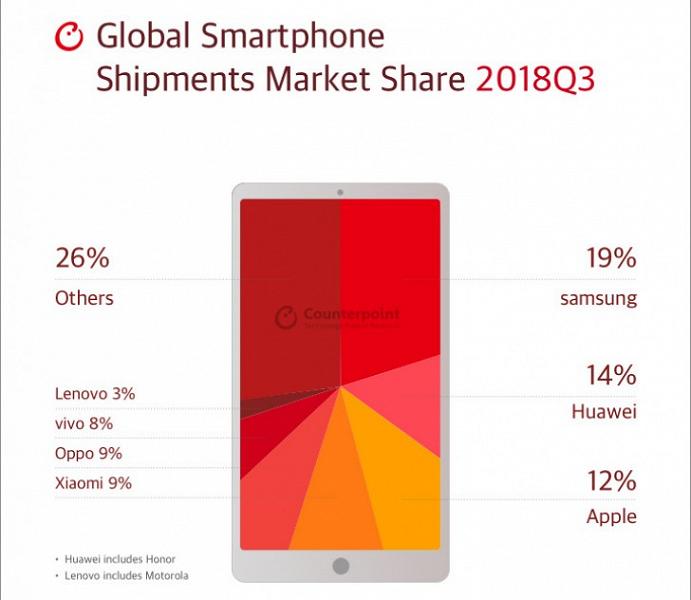 Apple лидирует на американском рынке смартфонов, Samsung — в Европе, Африке и Латинской Америке, а Oppo — в Азии