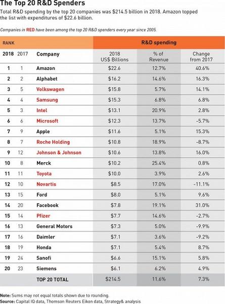Amazon тратит на исследования и разработки больше всех остальных компаний
