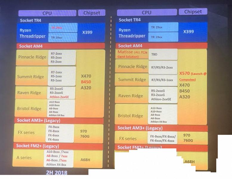 Чипсет AMD X570 с поддержкой PCIe 4.0 представят через полгода на выставке Computex 2019