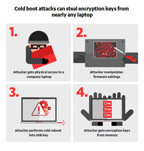 Взлом икража персональных данных займет всего 5 минут— Берегите своиПК