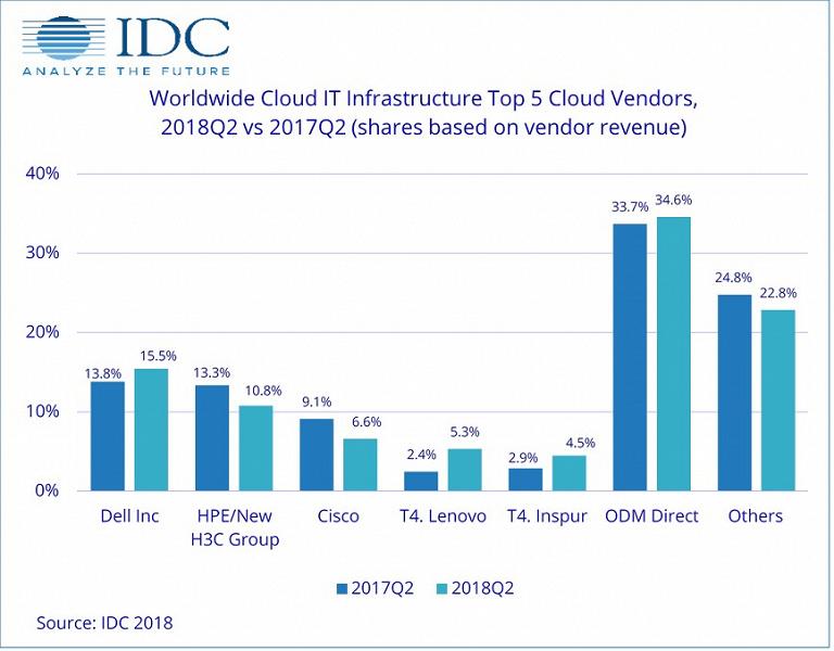 По подсчетам IDC, в прошлом квартале на облачную инфраструктуру было потрачено на 48,4% больше, чем год назад