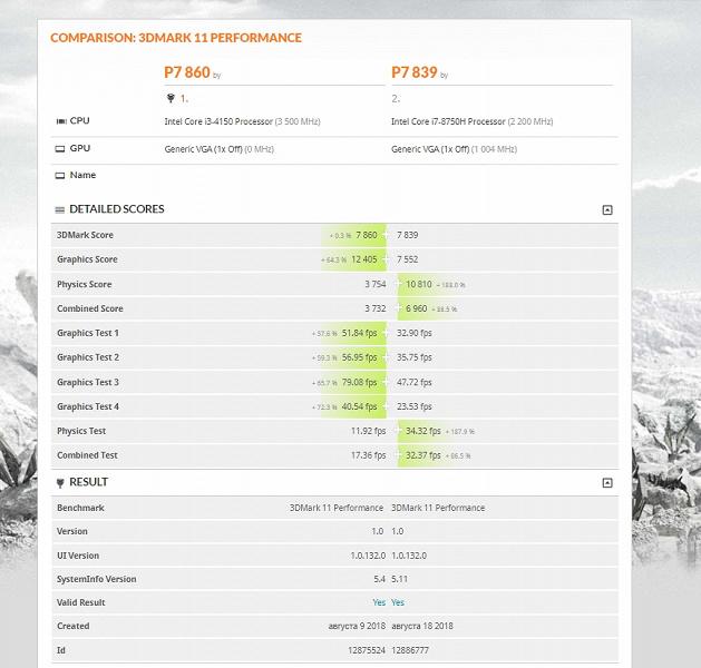 Появился первый результат тестирования 3D-карты Radeon Pro Vega 20
