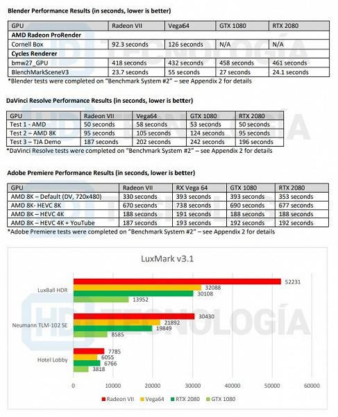 Большой тест видеокарты Radeon VII появился в Сети за сутки до выхода карты в продажу