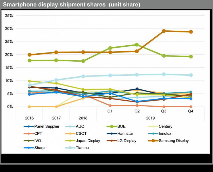 Экраны OLED — оружие Samsung против китайских конкурентов