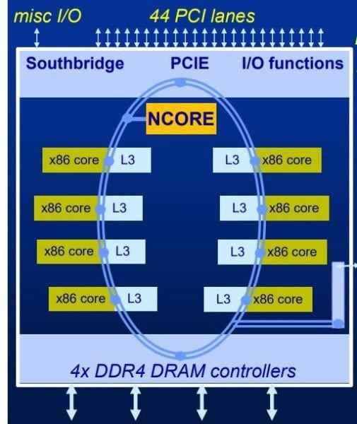Берегитесь, AMD и Intel. VIA возвращается на рынок с продуктом, который будет первым в своём роде